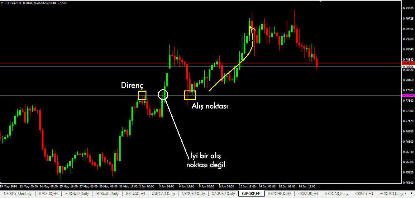 how to trade the bull trap